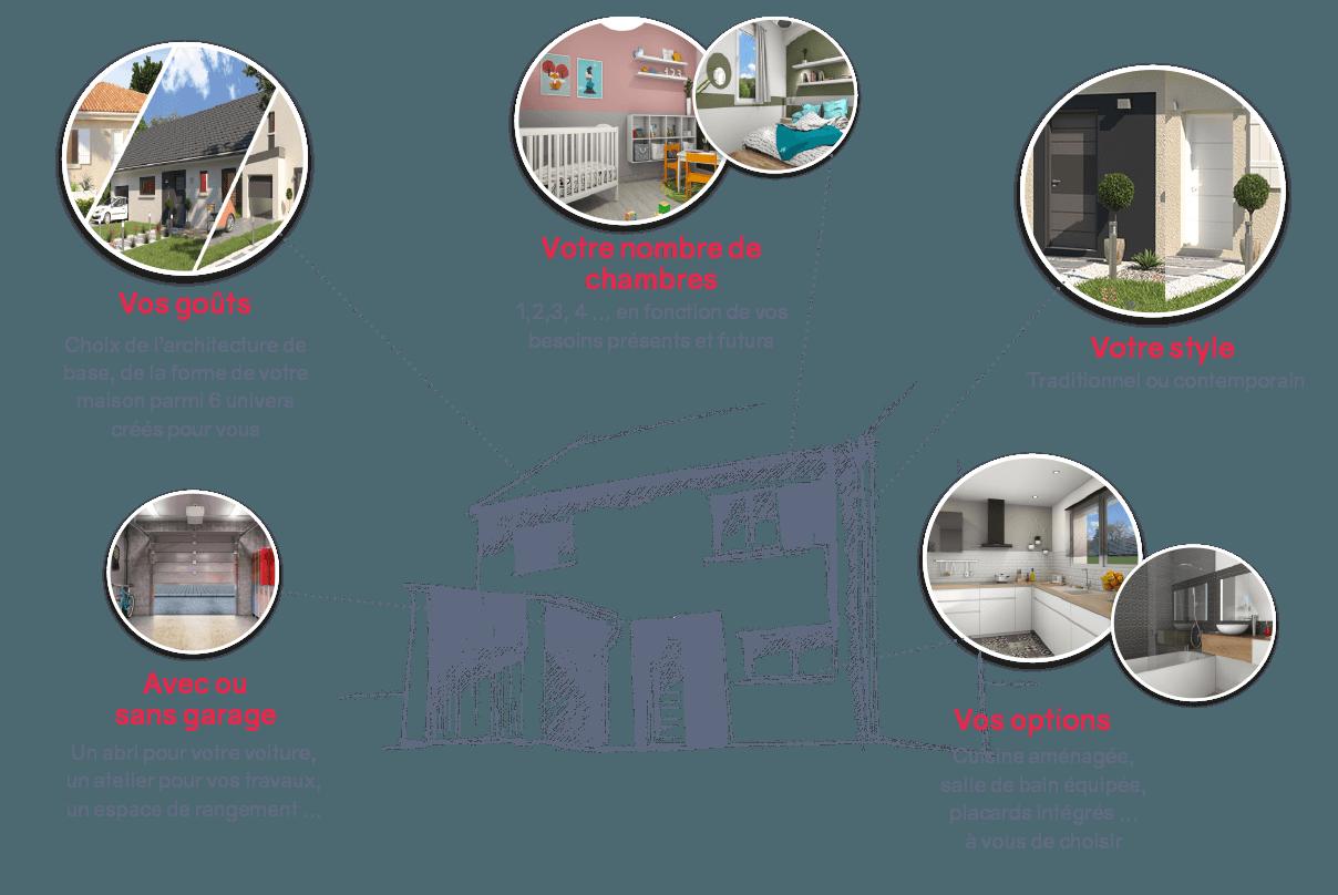 Personnalisation de maisons Vivalia